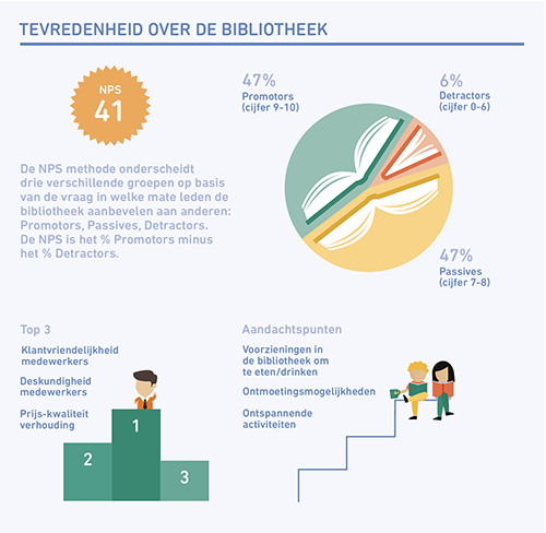 1810 Tevredenheid over de Bibliotheek 2018